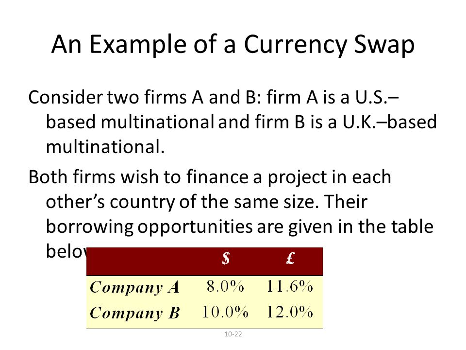 10-22 An Example of a Currency Swap Consider two firms A and B: firm A is a U.S.– based multinational and firm B is a U.K.–based multinational.