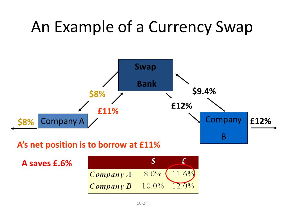 10-24 An Example of a Currency Swap Company A Swap Bank $8% £12% $8% £11% £12% $9.4% Company B As net position is to borrow at £11% A saves £.6%
