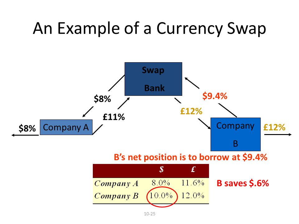10-25 An Example of a Currency Swap Company A Swap Bank $8% £12% $8% £11% £12% $9.4% Company B Bs net position is to borrow at $9.4% B saves $.6%