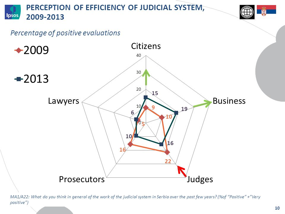 PERCEPTION OF EFFICIENCY OF JUDICIAL SYSTEM, 2009-2013 Percentage of positive evaluations MA1/A22: What do you think in general of the work of the jud