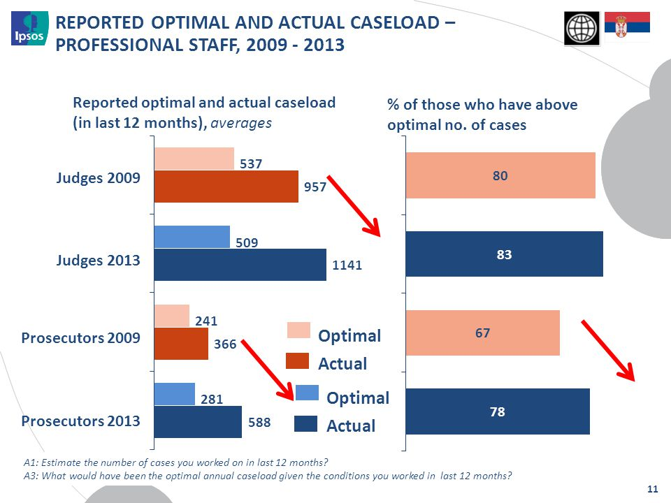 REPORTED OPTIMAL AND ACTUAL CASELOAD – PROFESSIONAL STAFF, 2009 - 2013 11 Judges 2009 Judges 2013 Reported optimal and actual caseload (in last 12 mon