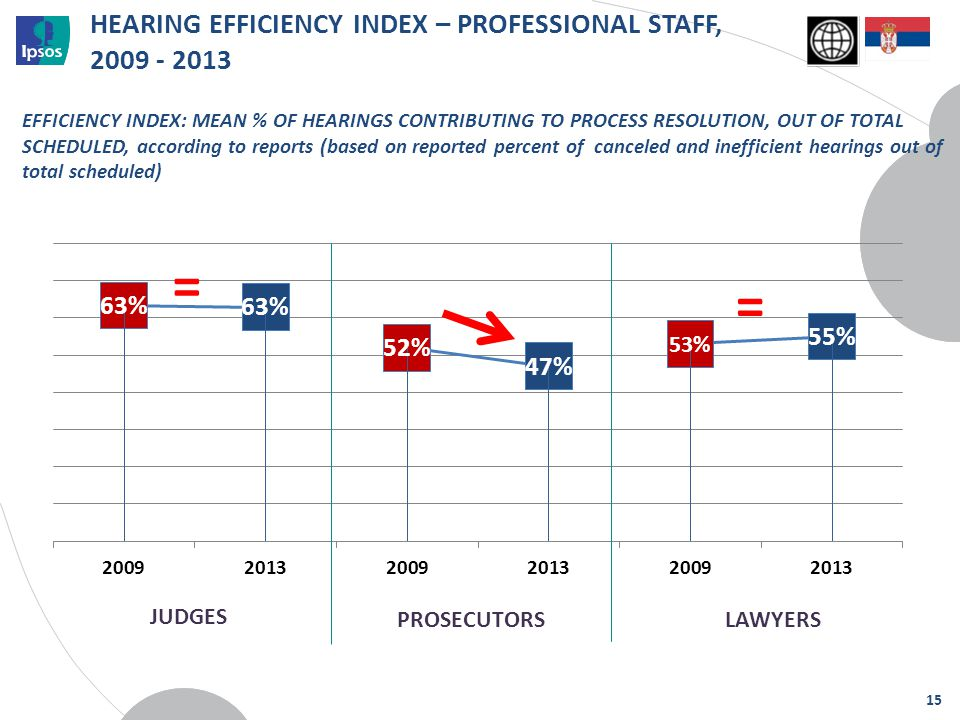 = HEARING EFFICIENCY INDEX – PROFESSIONAL STAFF, 2009 - 2013 EFFICIENCY INDEX: MEAN % OF HEARINGS CONTRIBUTING TO PROCESS RESOLUTION, OUT OF TOTAL SCH