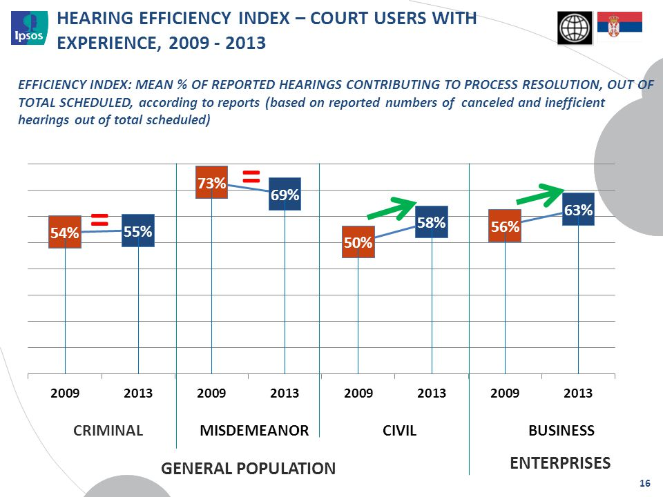 HEARING EFFICIENCY INDEX – COURT USERS WITH EXPERIENCE, 2009 - 2013 CRIMINAL = = EFFICIENCY INDEX: MEAN % OF REPORTED HEARINGS CONTRIBUTING TO PROCESS