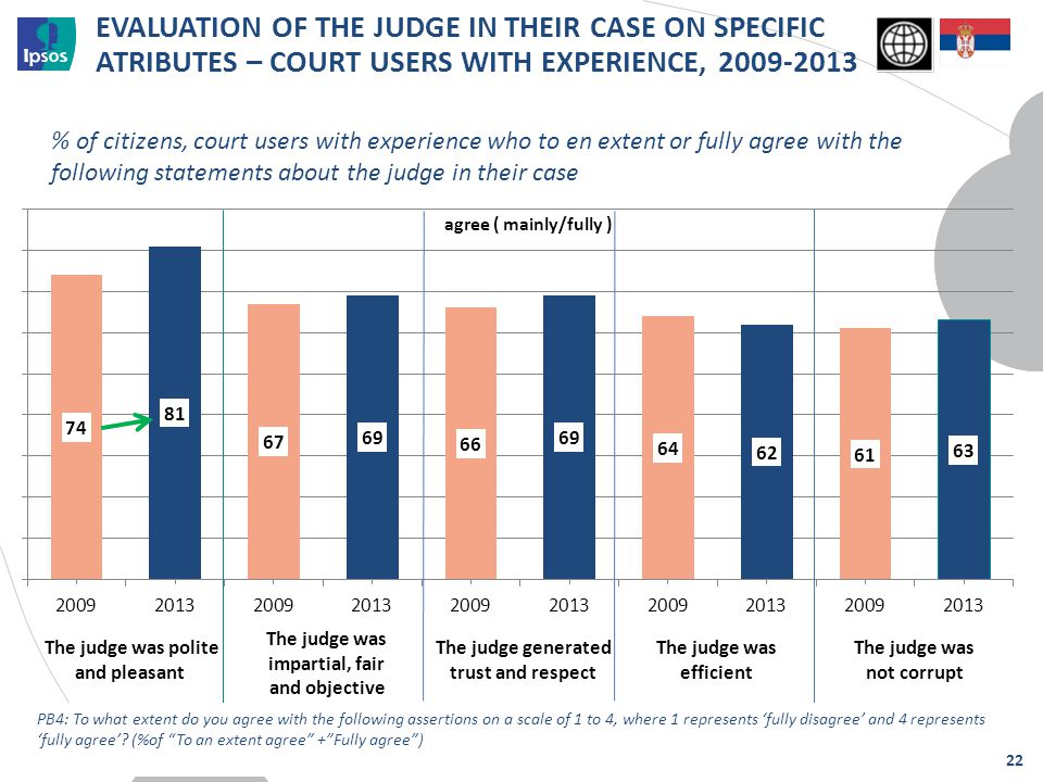 EVALUATION OF THE JUDGE IN THEIR CASE ON SPECIFIC ATRIBUTES – COURT USERS WITH EXPERIENCE, 2009-2013 % of citizens, court users with experience who to