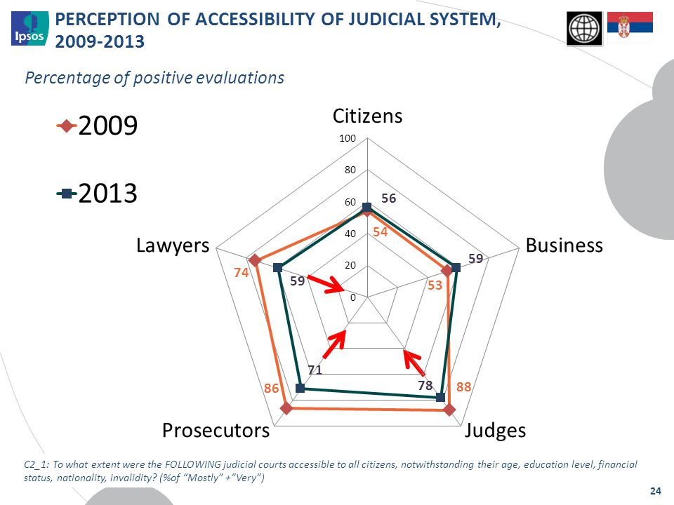 Percentage of positive evaluations PERCEPTION OF ACCESSIBILITY OF JUDICIAL SYSTEM, 2009-2013 C2_1: To what extent were the FOLLOWING judicial courts a