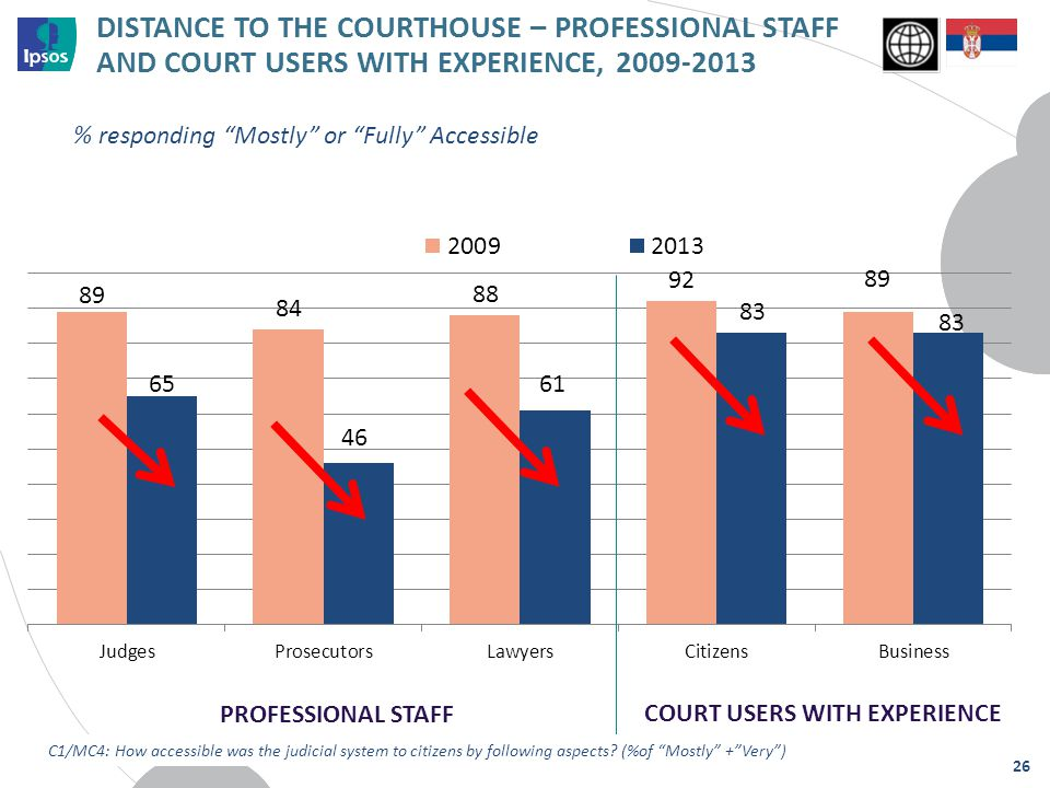 DISTANCE TO THE COURTHOUSE – PROFESSIONAL STAFF AND COURT USERS WITH EXPERIENCE, 2009-2013 PROFESSIONAL STAFF C1/MC4: How accessible was the judicial