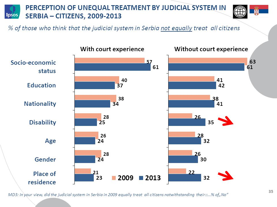 PERCEPTION OF UNEQUAL TREATMENT BY JUDICIAL SYSTEM IN SERBIA – CITIZENS, 2009-2013 35 Socio-economic status Education Nationality Disability Age Gende