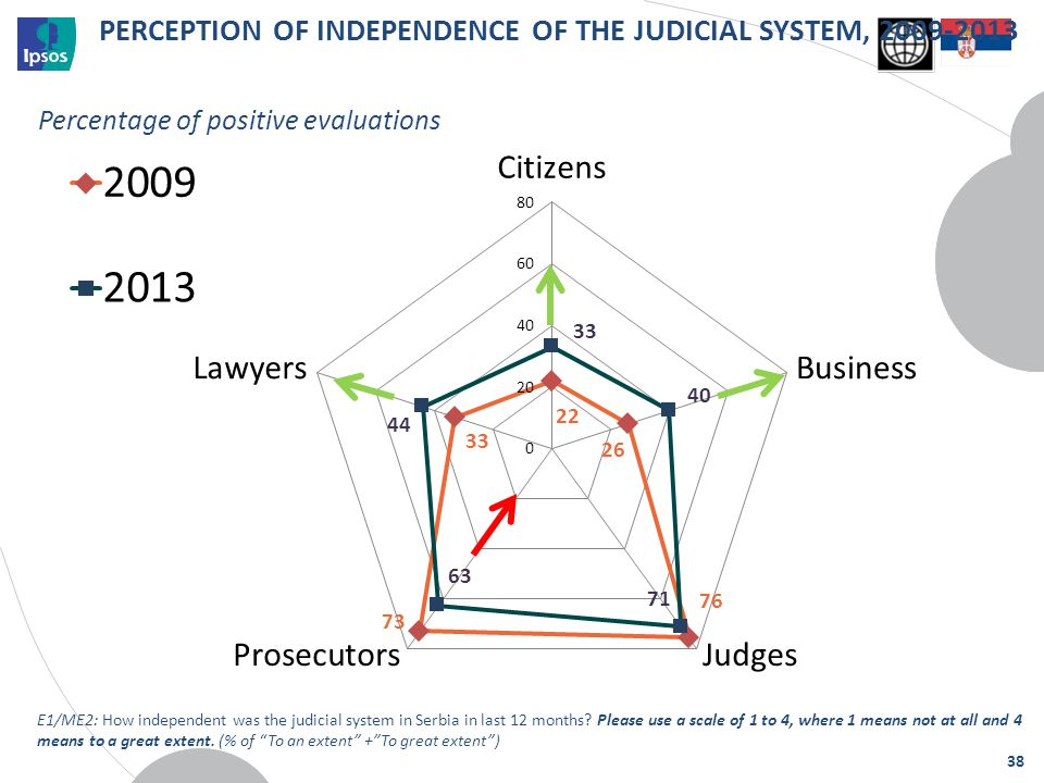 Percentage of positive evaluations PERCEPTION OF INDEPENDENCE OF THE JUDICIAL SYSTEM, 2009-2013 38 E1/ME2: How independent was the judicial system in