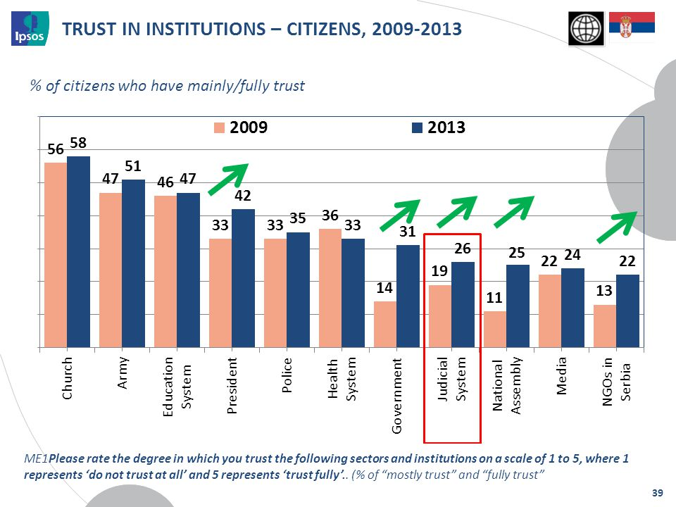 TRUST IN INSTITUTIONS – CITIZENS, 2009-2013 % of citizens who have mainly/fully trust 39 ME1Please rate the degree in which you trust the following se