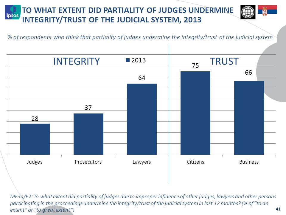 TO WHAT EXTENT DID PARTIALITY OF JUDGES UNDERMINE INTEGRITY/TRUST OF THE JUDICIAL SYSTEM, 2013 % of respondents who think that partiality of judges un