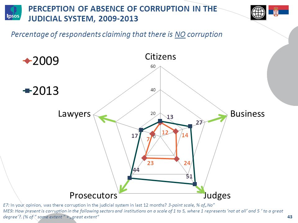 Percentage of respondents claiming that there is NO corruption PERCEPTION OF ABSENCE OF CORRUPTION IN THE JUDICIAL SYSTEM, 2009-2013 43 E7: In your op