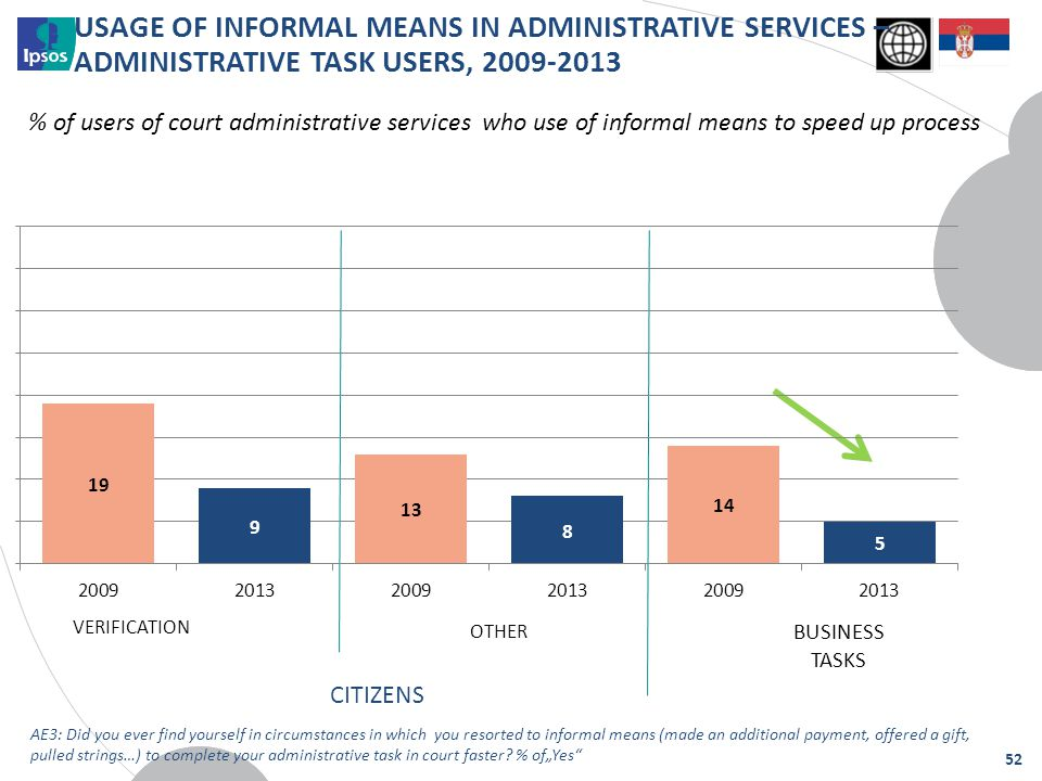 USAGE OF INFORMAL MEANS IN ADMINISTRATIVE SERVICES – ADMINISTRATIVE TASK USERS, 2009-2013 % of users of court administrative services who use of infor