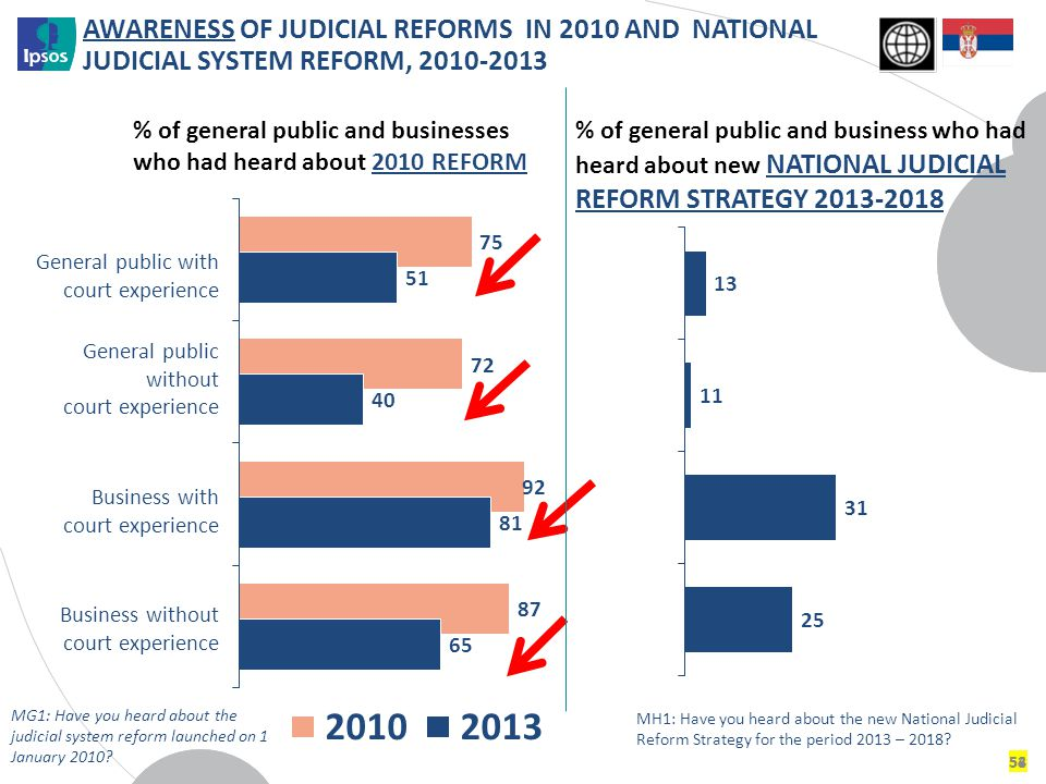 AWARENESS OF JUDICIAL REFORMS IN 2010 AND NATIONAL JUDICIAL SYSTEM REFORM, 2010-2013 54 General public with court experience General public without co