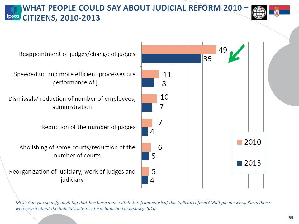WHAT PEOPLE COULD SAY ABOUT JUDICIAL REFORM 2010 – CITIZENS, 2010-2013 MG2: Can you specify anything that has been done within the framework of this j