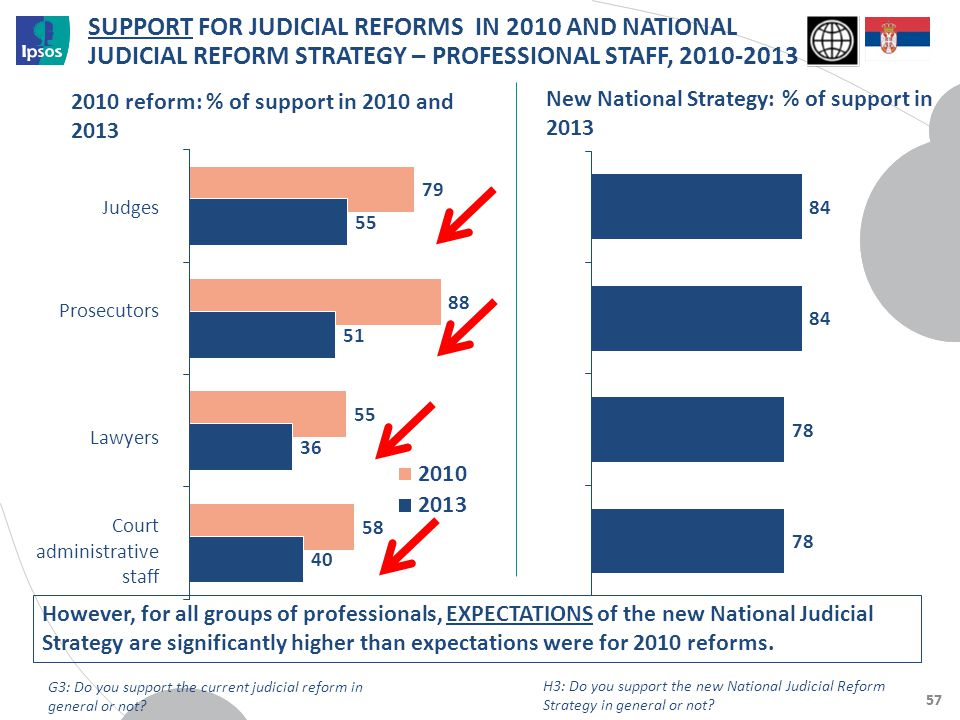 57 SUPPORT FOR JUDICIAL REFORMS IN 2010 AND NATIONAL JUDICIAL REFORM STRATEGY – PROFESSIONAL STAFF, 2010-2013 2010 reform: % of support in 2010 and 20