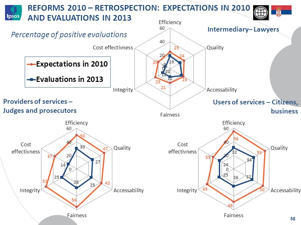 REFORMS 2010 – RETROSPECTION: EXPECTATIONS IN 2010 AND EVALUATIONS IN 2013 Providers of services – Judges and prosecutors Users of services – Citizens