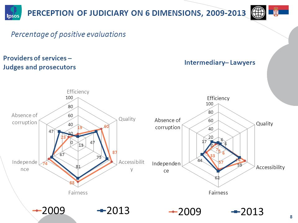 Providers of services – Judges and prosecutors Percentage of positive evaluations PERCEPTION OF JUDICIARY ON 6 DIMENSIONS, 2009-2013 8 Intermediary– L