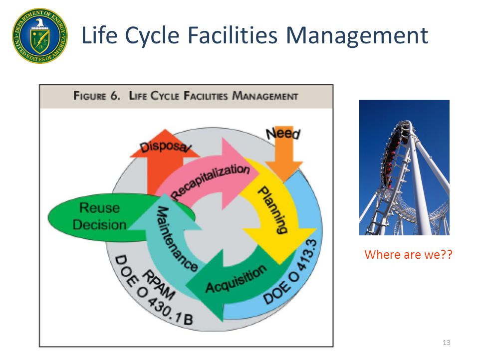 13 Life Cycle Facilities Management Where are we