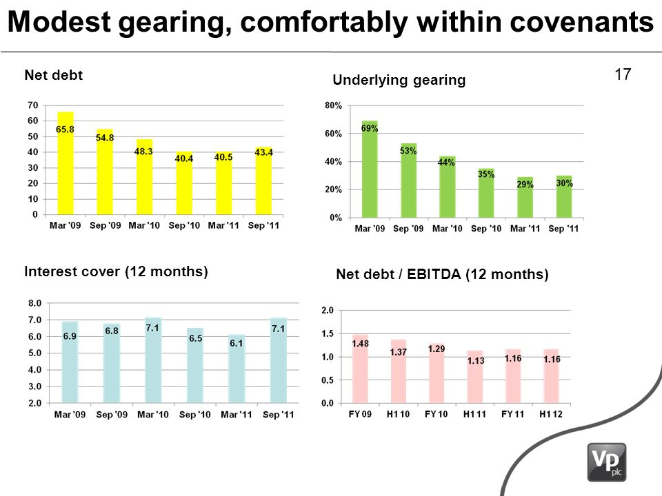 Modest gearing, comfortably within covenants Net debt Underlying gearing Interest cover (12 months) Net debt / EBITDA (12 months) 17