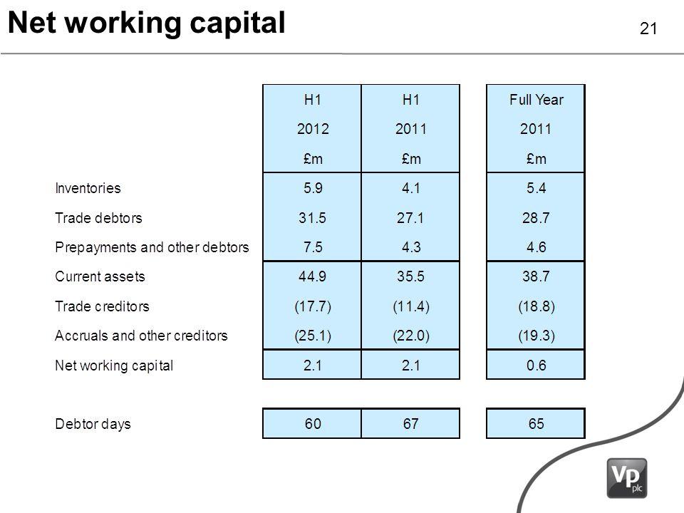 Net working capital 21