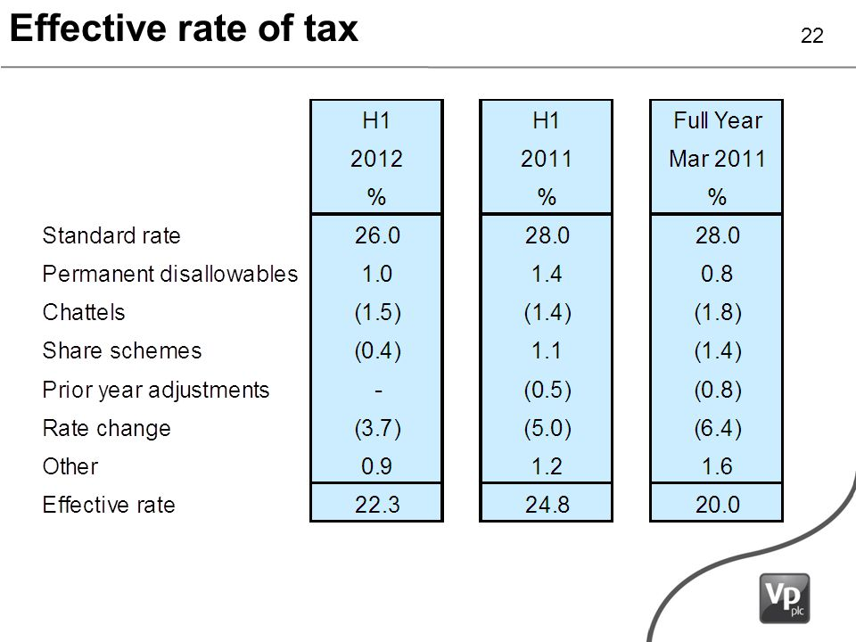 Effective rate of tax 22