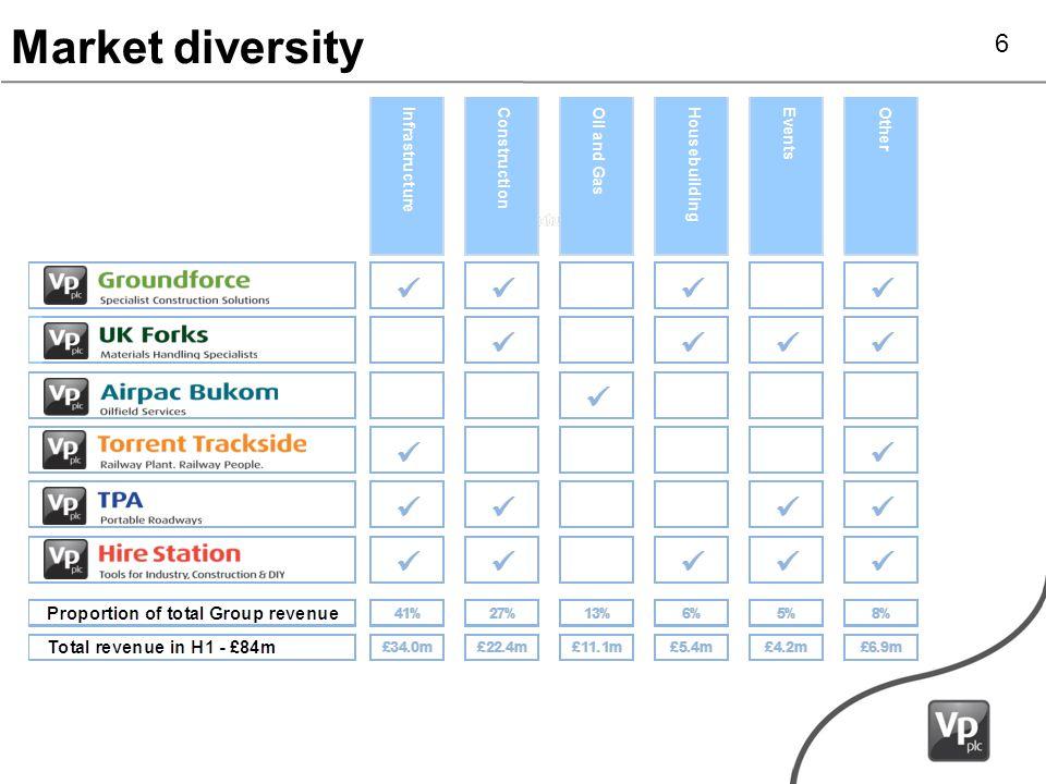 Market diversity 6