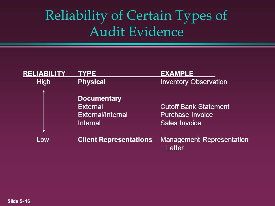 Slide 5- 16 Reliability of Certain Types of Audit Evidence RELIABILITYTYPEEXAMPLE HighPhysicalInventory Observation Documentary ExternalCutoff Bank St