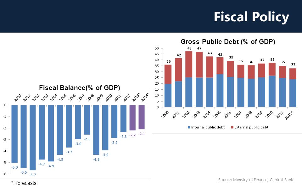 Fiscal Policy Source: Ministry of Finance, Central Bank Gross Public Debt (% of GDP) Fiscal Balance(% of GDP) *: forecasts.