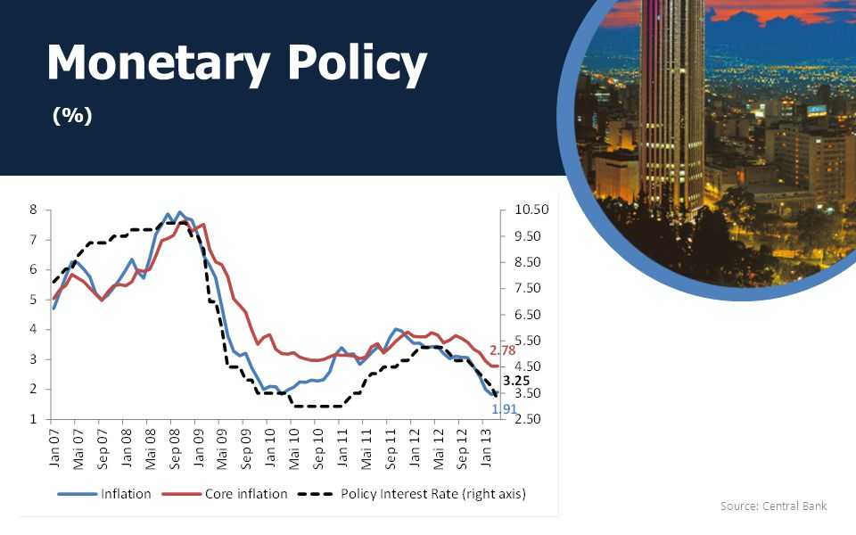 Monetary Policy Source: Central Bank (%)