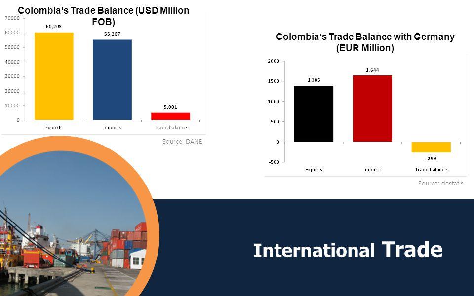 Source: destatis International Trade Colombias Trade Balance (USD Million FOB) Source: DANE Colombias Trade Balance with Germany (EUR Million)