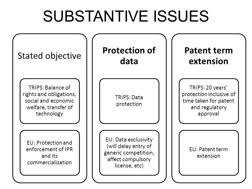 SUBSTANTIVE ISSUES Stated objective TRIPS: Balance of rights and obligations, social and economic welfare, transfer of technology EU: Protection and e