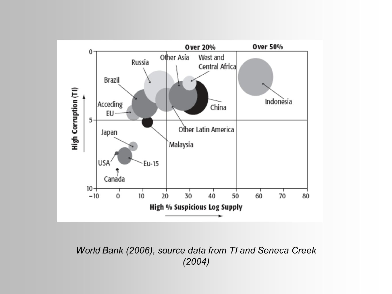 World Bank (2006), source data from TI and Seneca Creek (2004)