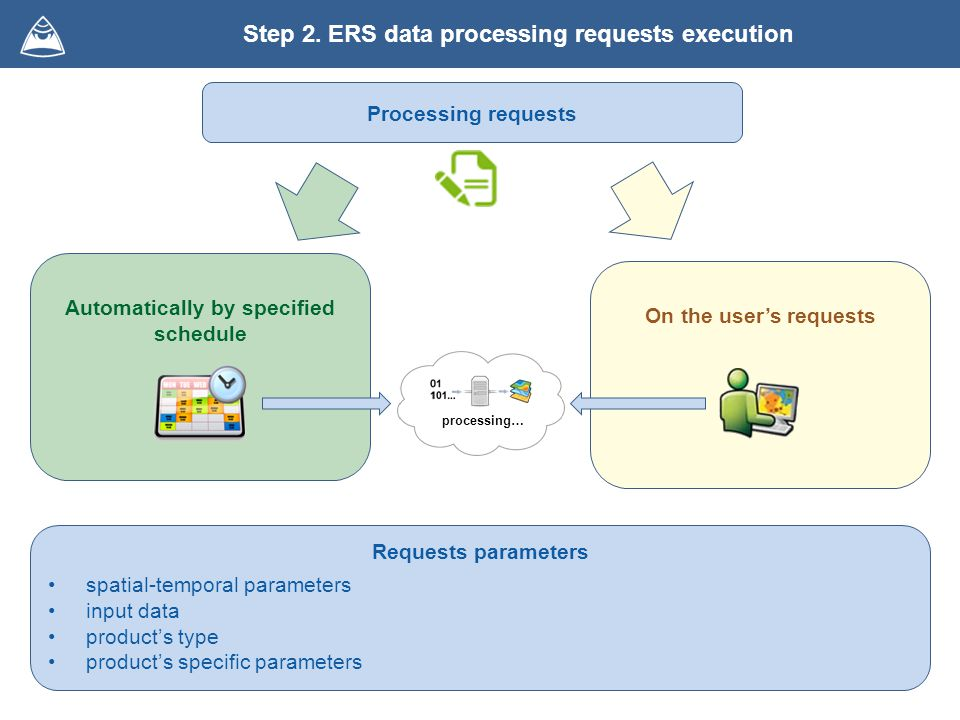 Step 2. ERS data processing requests execution Automatically by specified schedule On the users requests Requests parameters spatial-temporal paramete