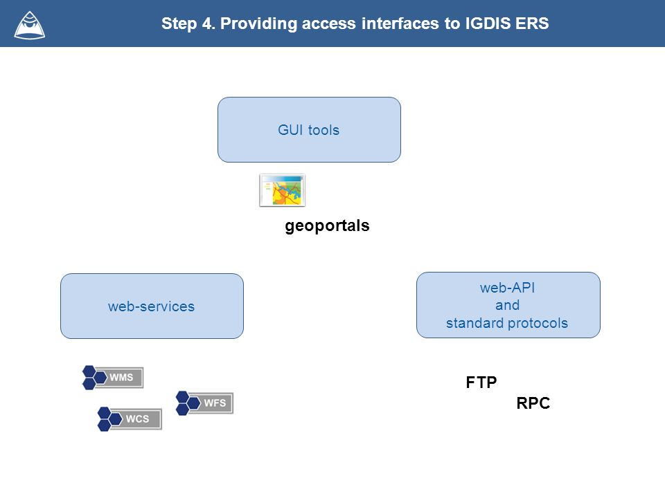 Step 4. Providing access interfaces to IGDIS ERS GUI tools web-services RPC FTP web-API and standard protocols geoportals