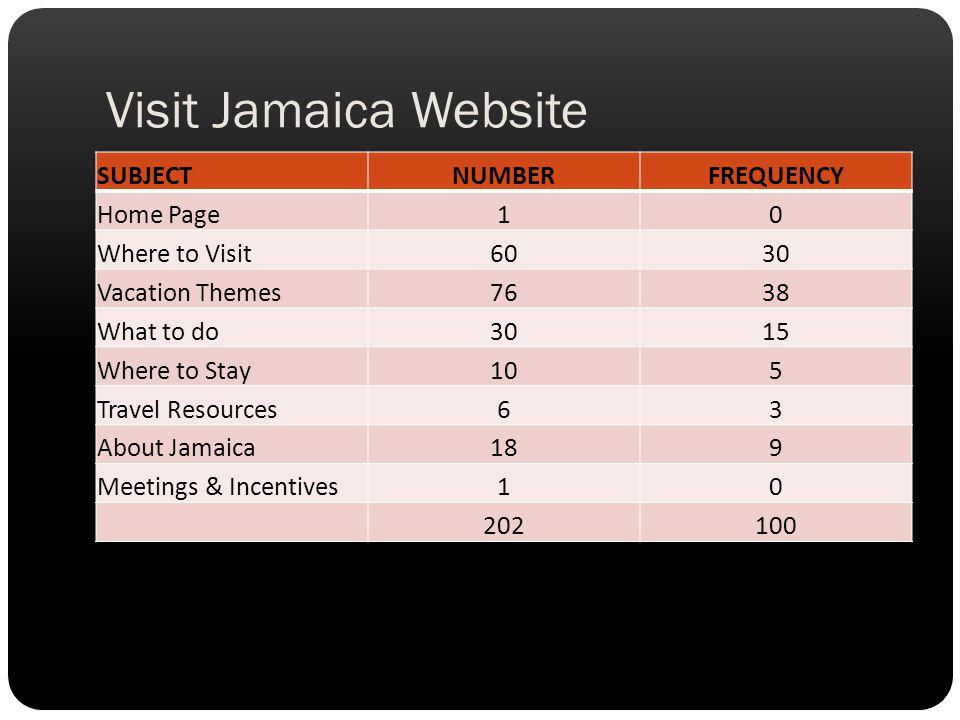 SUBJECTNUMBERFREQUENCY Home Page10 Where to Visit6030 Vacation Themes7638 What to do3015 Where to Stay105 Travel Resources63 About Jamaica189 Meetings & Incentives10 202100