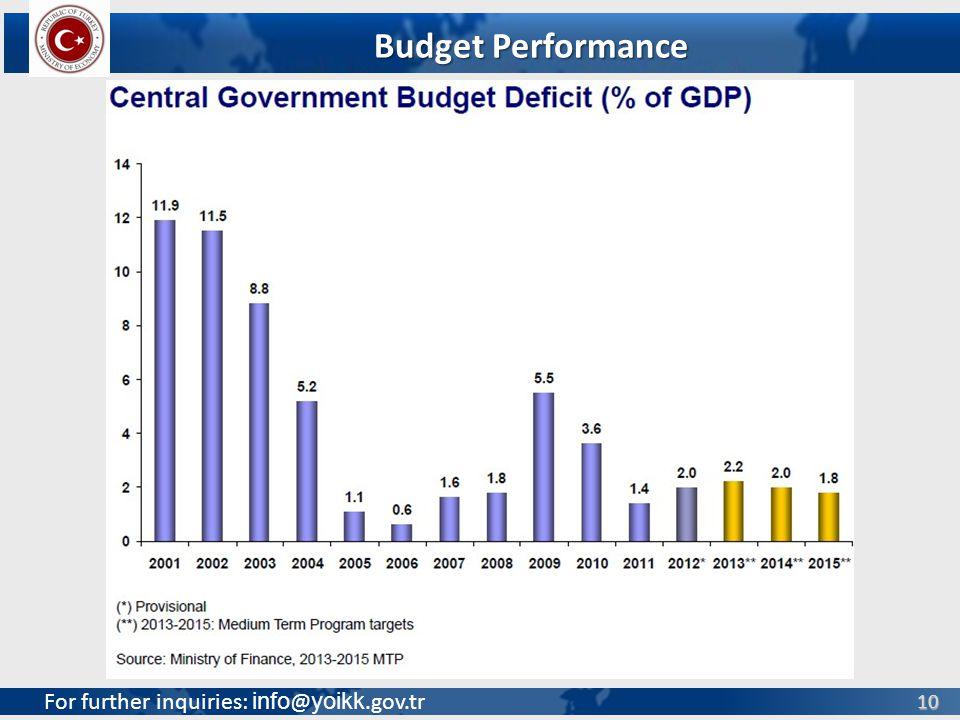 For further inquiries: info @ yoikk.gov.tr 10 Budget Performance