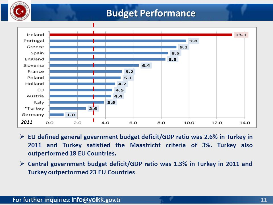 For further inquiries: info @ yoikk.gov.tr 11 EU defined general government budget deficit/GDP ratio was 2.6% in Turkey in 2011 and Turkey satisfied t