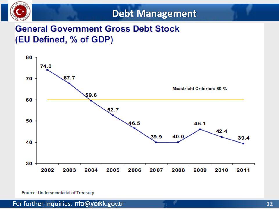 For further inquiries: info @ yoikk.gov.tr 12 Debt Management