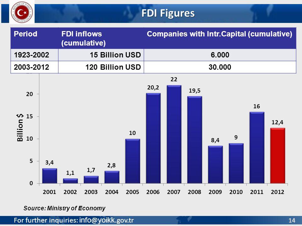 For further inquiries: info @ yoikk.gov.tr 14 Source: Ministry of Economy FDI Figures PeriodFDI inflows (cumulative) Companies with Intr.Capital (cumulative) 1923-200215 Billion USD6.000 2003-2012120 Billion USD30.000