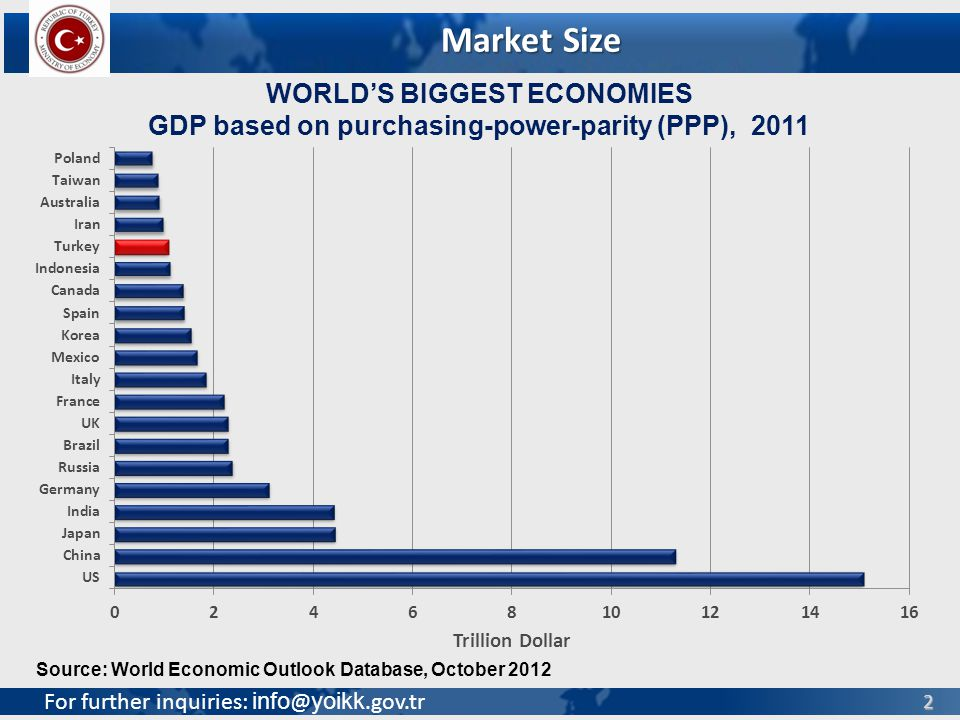For further inquiries: info @ yoikk.gov.tr 2 WORLDS BIGGEST ECONOMIES GDP based on purchasing-power-parity (PPP), 2011 Source: World Economic Outlook Database, October 2012 Market Size
