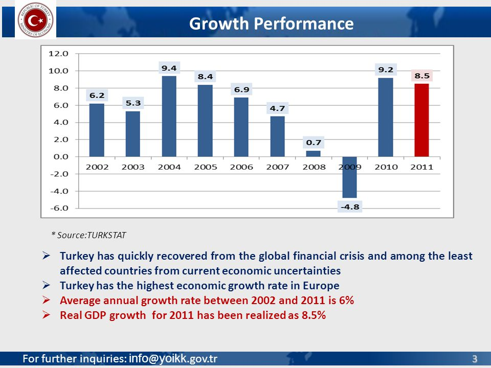 For further inquiries: info @ yoikk.gov.tr 3 * Source:TURKSTAT Turkey has quickly recovered from the global financial crisis and among the least affected countries from current economic uncertainties Turkey has the highest economic growth rate in Europe Average annual growth rate between 2002 and 2011 is 6% Real GDP growth for 2011 has been realized as 8.5% Growth Performance