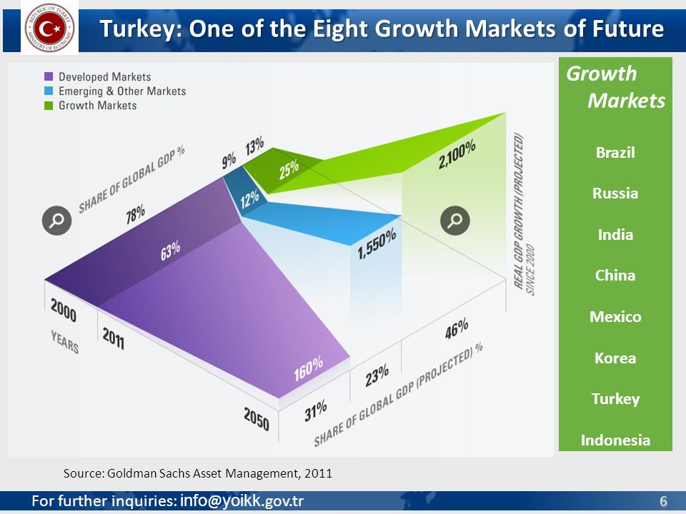 For further inquiries: info @ yoikk.gov.tr 6 Turkey: One of the Eight Growth Markets of Future Source: Goldman Sachs Asset Management, 2011 Growth Markets Brazil Russia India China Mexico Korea Turkey Indonesia