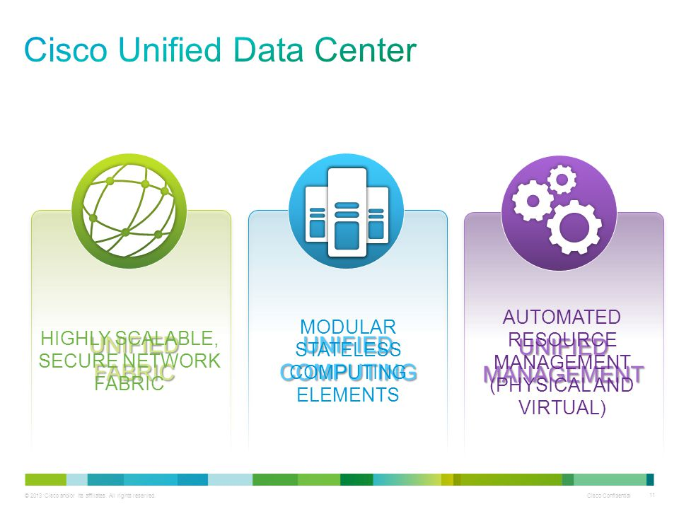© 2013 Cisco and/or its affiliates. All rights reserved. Cisco Confidential 11 UNIFIED MANAGEMENT UNIFIED FABRIC UNIFIED COMPUTING HIGHLY SCALABLE, SE