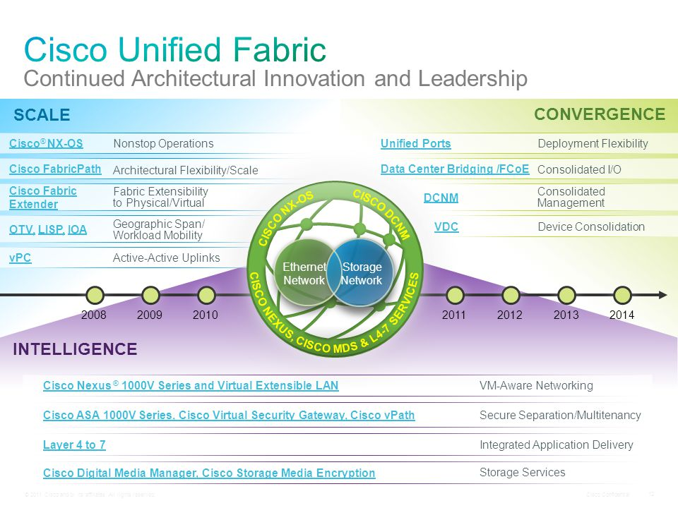 © 2011 Cisco and/or its affiliates. All rights reserved. Cisco Confidential 12 CONVERGENCE SCALE INTELLIGENCE 2008200920102011201220132014 Unified Por