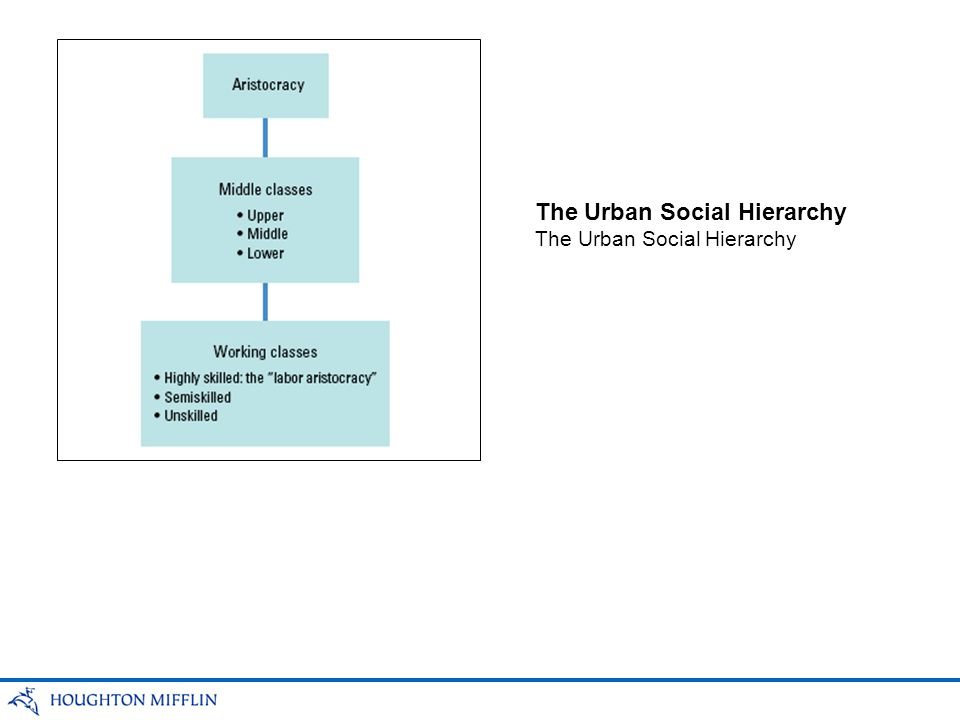 The Urban Social Hierarchy