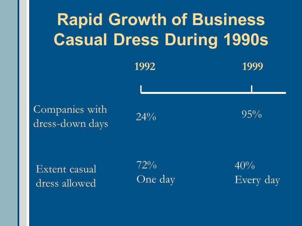 Rapid Growth of Business Casual Dress During 1990s Companies with dress-down days 19921999 24% 95% Extent casual dress allowed 72% One day 40% Every d