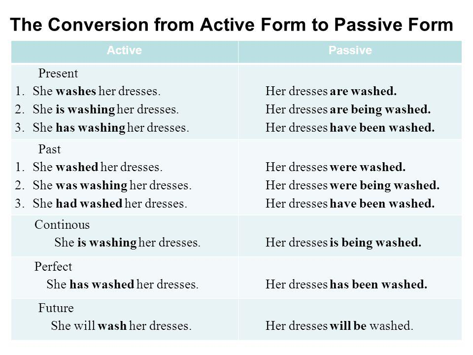 The Conversion from Active Form to Passive Form ActivePassive Present 1.She washes her dresses. 2.She is washing her dresses. 3.She has washing her dr