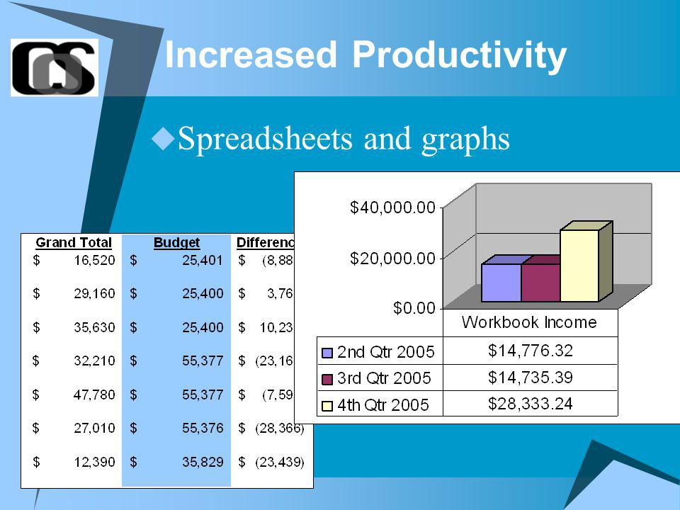 Increased Productivity Spreadsheets and graphs