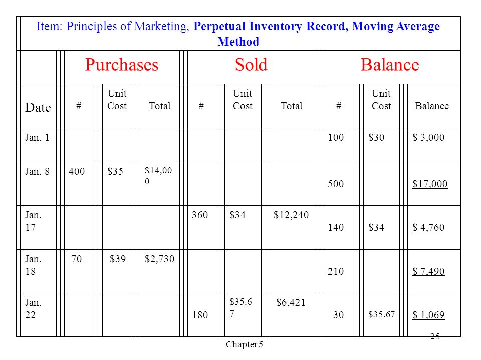 Chapter 5 25 Item: Principles of Marketing, Perpetual Inventory Record, Moving Average Method PurchasesSoldBalance Date # Unit Cost Total # Unit Cost Total # Unit Cost Balance Jan.