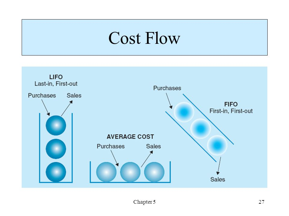 Chapter 527 Cost Flow